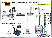 Diagram Stasiun Radio FM