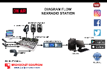 Diagram Visual Radio